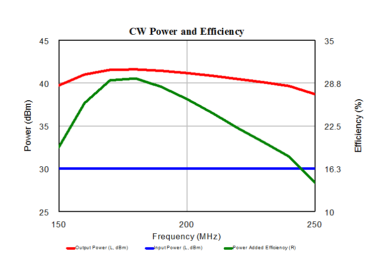 circuit envelope in mwo tip of the day awr knowledgebase graph cw power and efficiency
