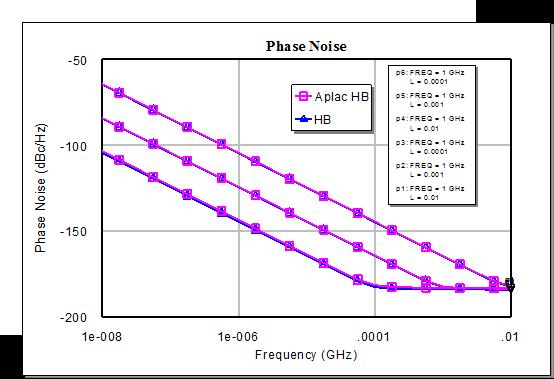 driven harmonic oscillator simulation dating