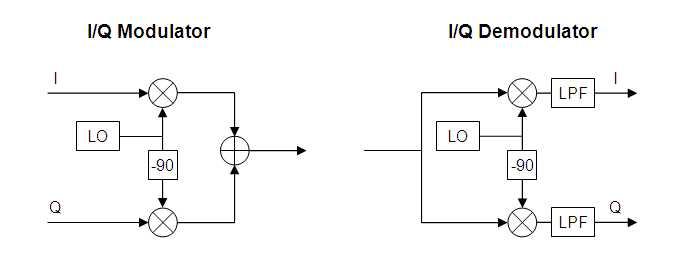 lo phase shift for iq modulator demodulator help awr. Black Bedroom Furniture Sets. Home Design Ideas